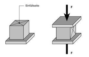 druckfestigkeitspr fung. Black Bedroom Furniture Sets. Home Design Ideas