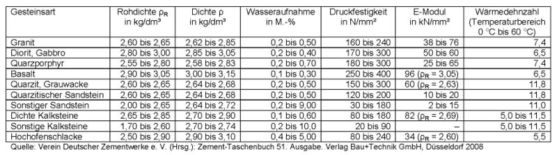 Relativ Gesteinskörnung – beton.wiki AB01