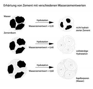 Hydratation Betonwiki